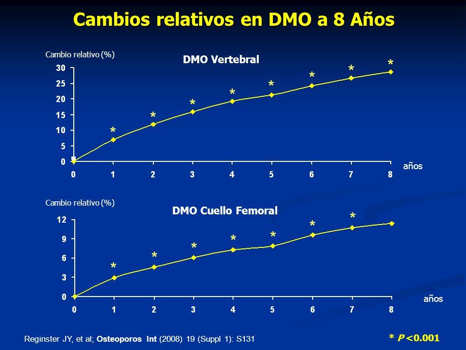 Cambios relativos en DMO a 8 Años
