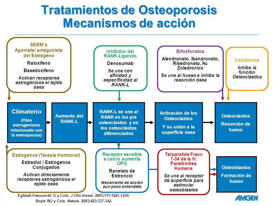 Tratamientos de Osteoporosis Mecanismos de acción