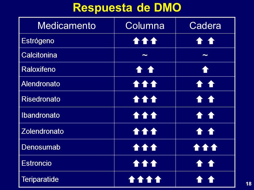 Respuesta de DMO Medicamento Columna Cadera    ~   Estrógeno
