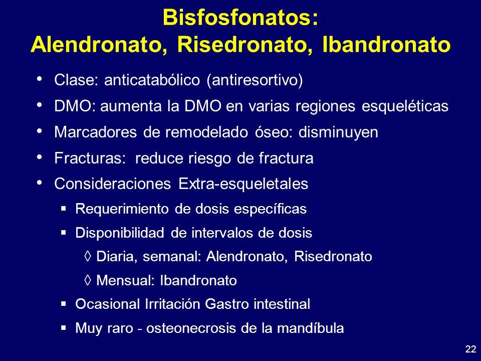 Bisfosfonatos: Alendronato, Risedronato, Ibandronato