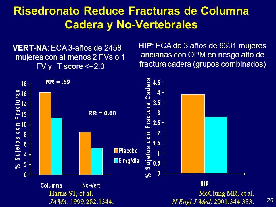 Risedronato Reduce Fracturas de Columna Cadera y No-Vertebrales