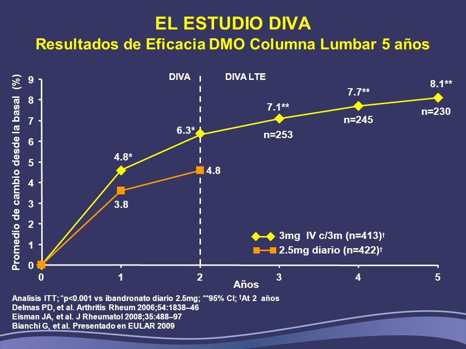 EL ESTUDIO DIVA Resultados de Eficacia DMO Columna Lumbar 5 años