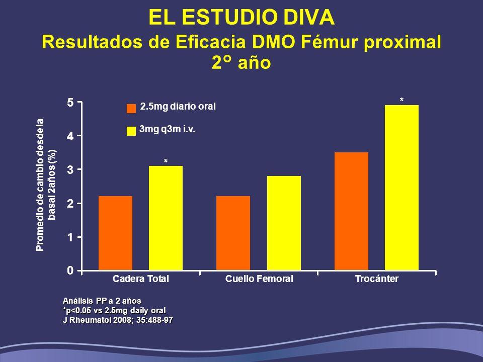 EL ESTUDIO DIVA Resultados de Eficacia DMO Fémur proximal 2° año