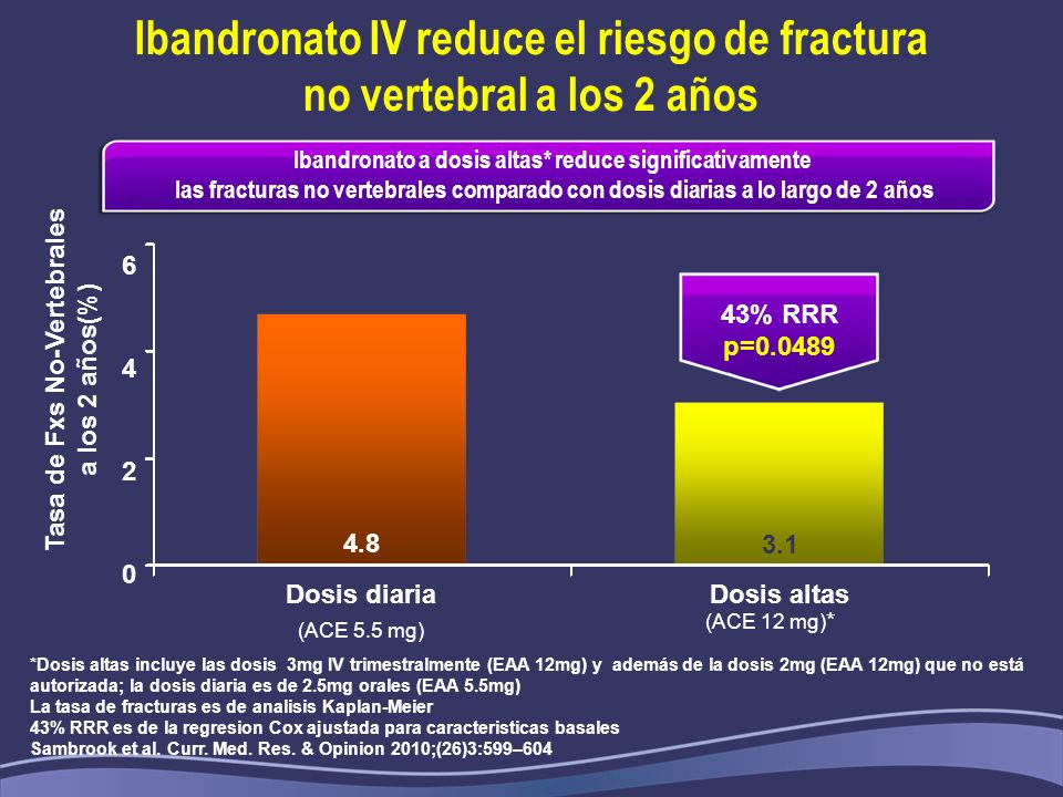Ibandronato IV reduce el riesgo de fractura no vertebral a los 2 años