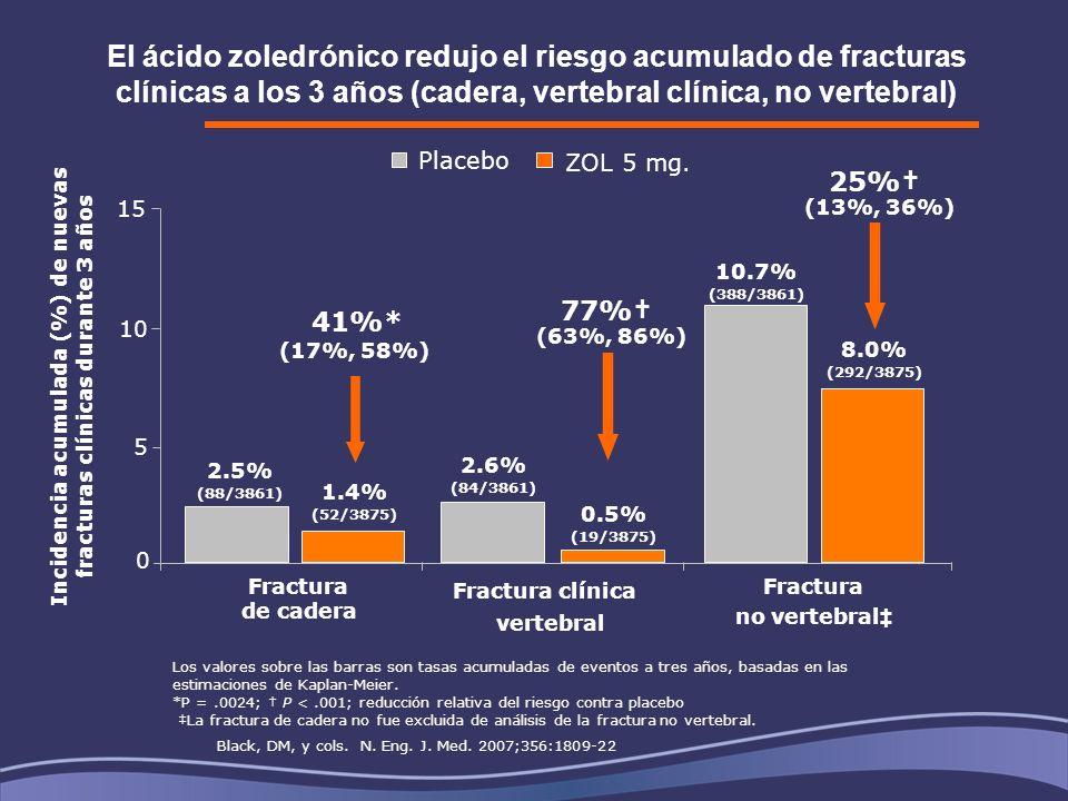 El ácido zoledrónico redujo el riesgo acumulado de fracturas clínicas a los 3 años (cadera, vertebral clínica, no vertebral)