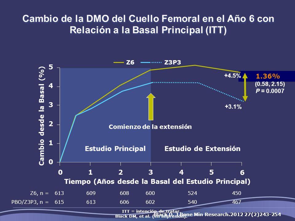 Cambio de la DMO del Cuello Femoral en el Año 6 con Relación a la Basal Principal (ITT)