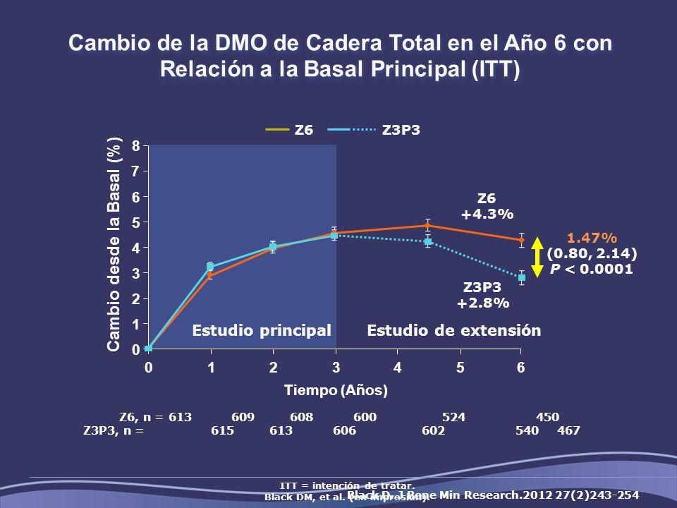 Cambio de la DMO de Cadera Total en el Año 6 con Relación a la Basal Principal (ITT)