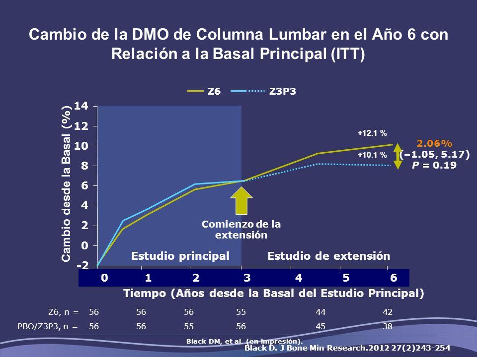 Cambio de la DMO de Columna Lumbar en el Año 6 con Relación a la Basal Principal (ITT)