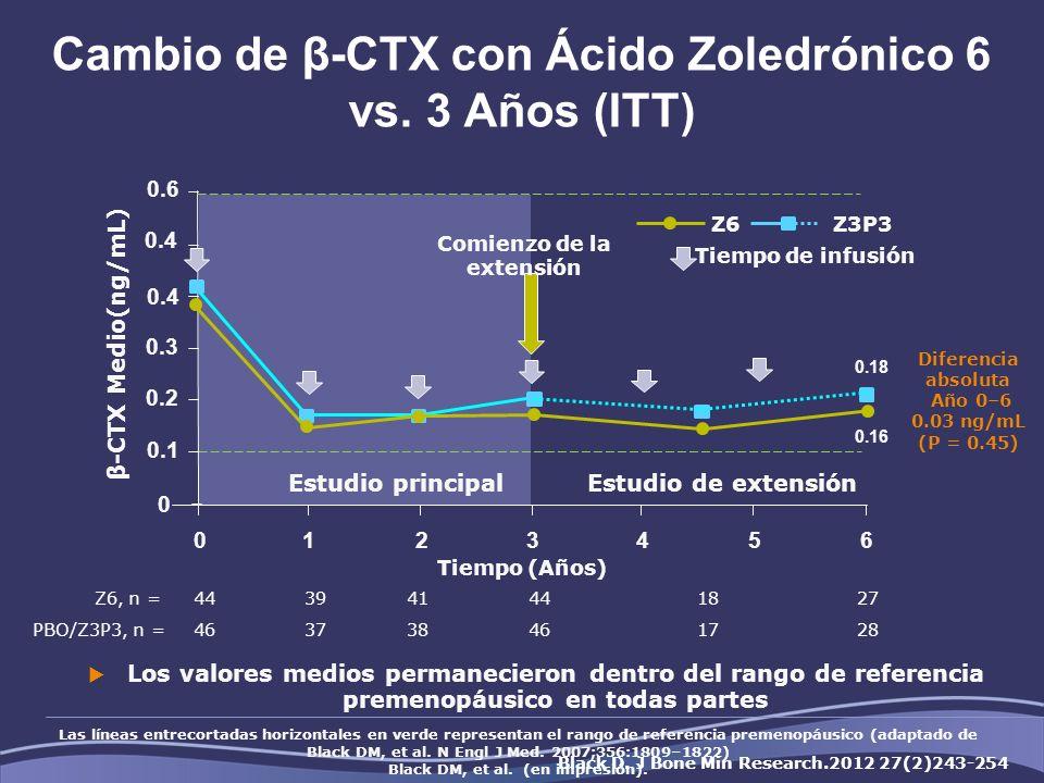 Cambio de β-CTX con Ácido Zoledrónico 6 vs. 3 Años (ITT)