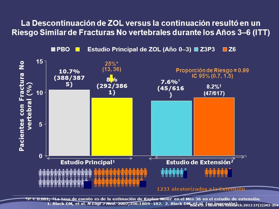 La Descontinuación de ZOL versus la continuación resultó en un Riesgo Similar de Fracturas No vertebrales durante los Años 3–6 (ITT)