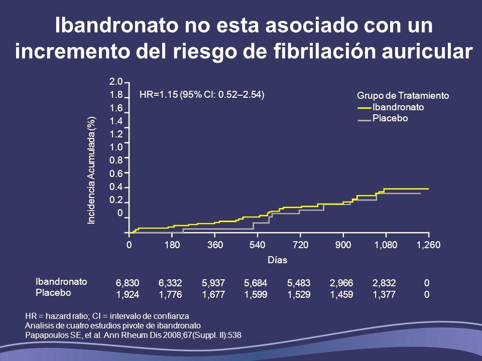 Ibandronato no esta asociado con un incremento del riesgo de fibrilación auricular