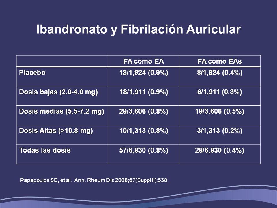 Ibandronato y Fibrilación Auricular