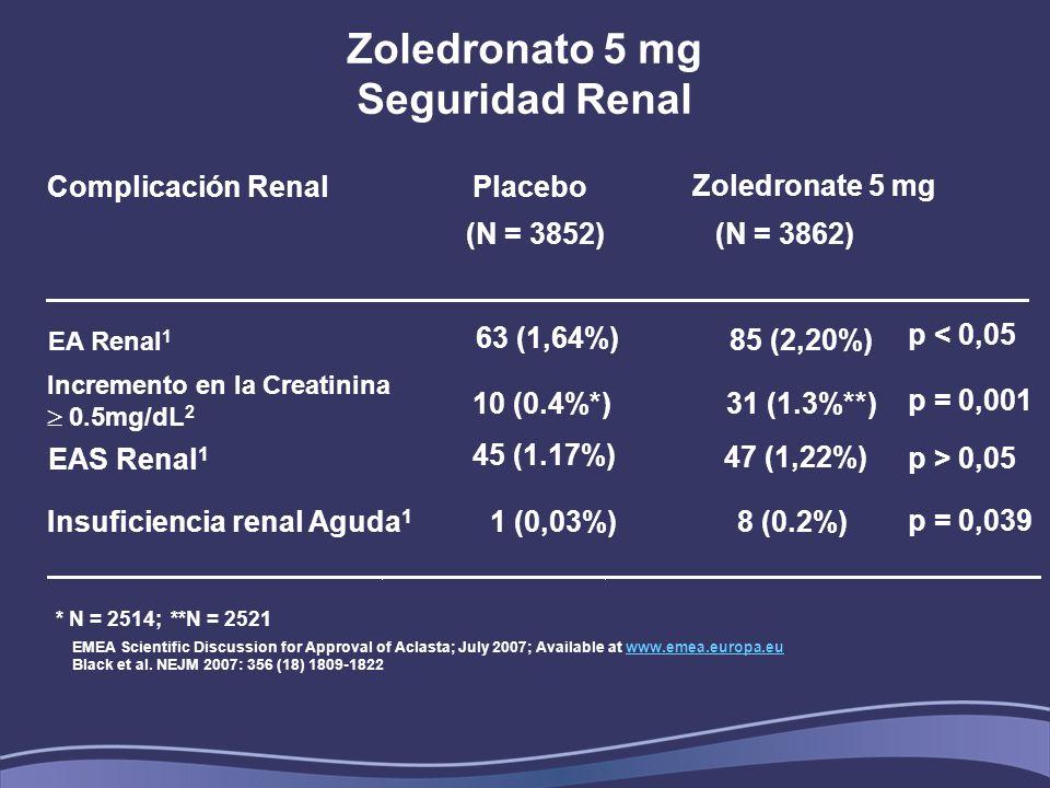 Zoledronato 5 mg Seguridad Renal