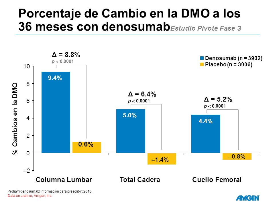 Porcentaje de Cambio en la DMO a los 36 meses con denosumabEstudio Pivote Fase 3
