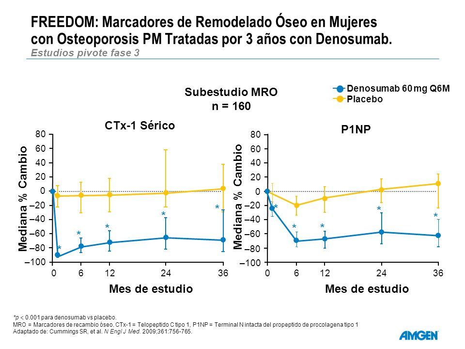 FREEDOM: Marcadores de Remodelado Óseo en Mujeres con Osteoporosis PM Tratadas por 3 años con Denosumab. Estudios pivote fase 3