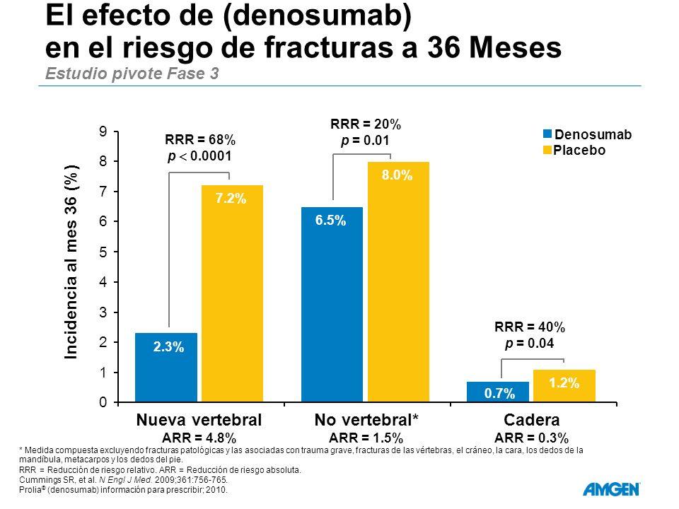 El efecto de (denosumab) en el riesgo de fracturas a 36 Meses Estudio pivote Fase 3