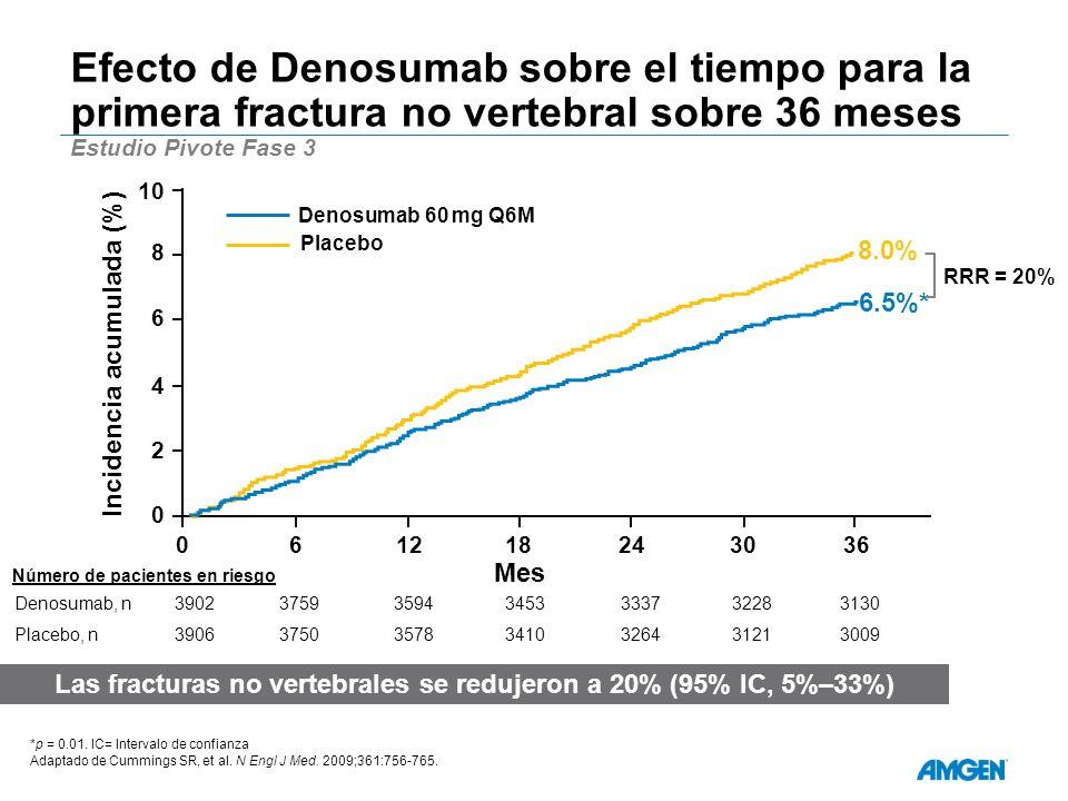 Efecto de Denosumab sobre el tiempo para la primera fractura no vertebral sobre 36 meses Estudio Pivote Fase 3