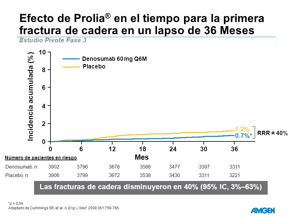 Efecto de Prolia® en el tiempo para la primera fractura de cadera en un lapso de 36 Meses Estudio Pivote Fase 3