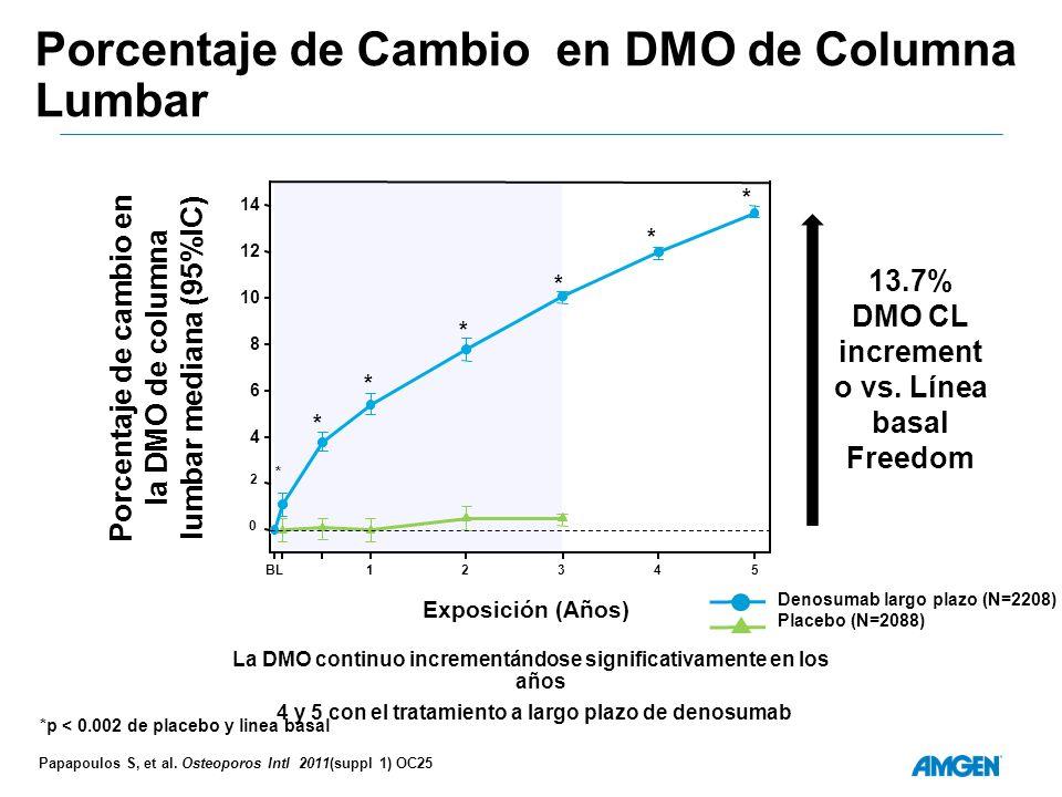 Porcentaje de Cambio en DMO de Columna Lumbar