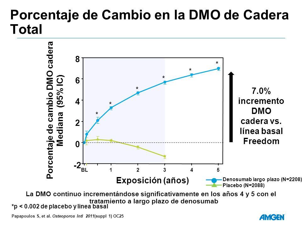 Porcentaje de Cambio en la DMO de Cadera Total