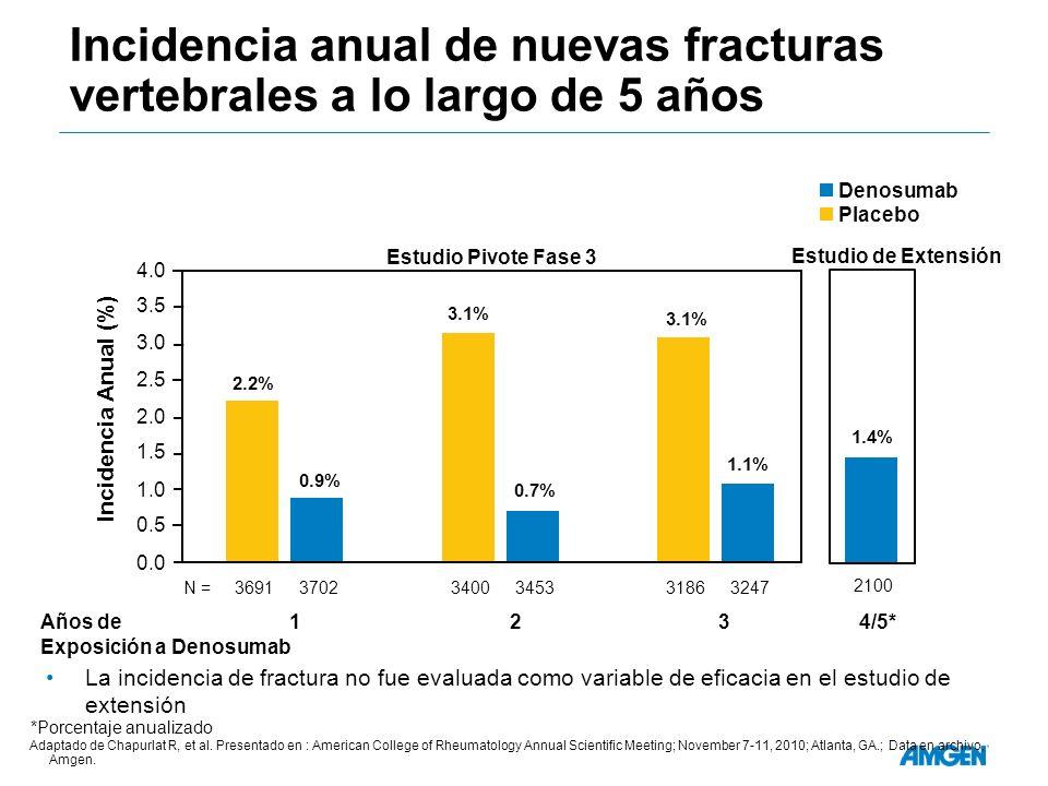 Incidencia anual de nuevas fracturas vertebrales a lo largo de 5 años