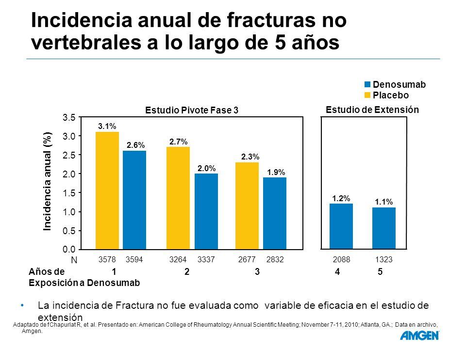 Incidencia anual de fracturas no vertebrales a lo largo de 5 años