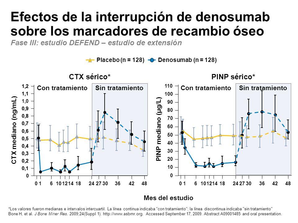 Efectos de la interrupción de denosumab sobre los marcadores de recambio óseo Fase III: estudio DEFEND – estudio de extensión
