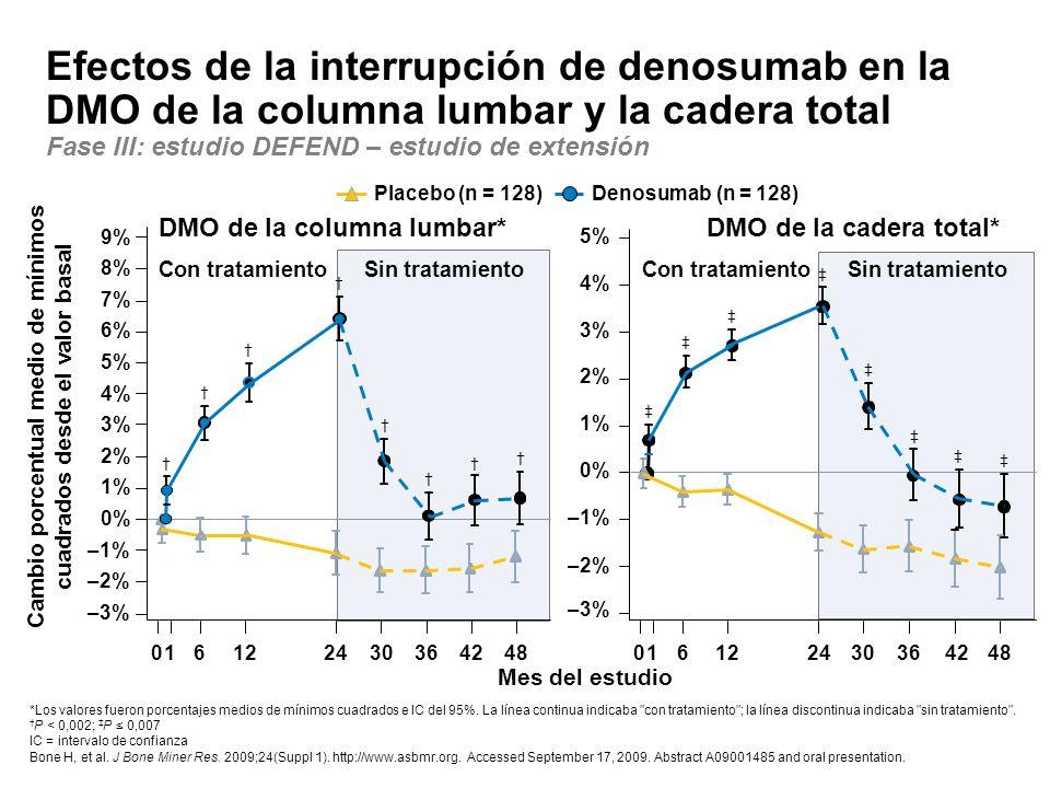 Efectos de la interrupción de denosumab en la DMO de la columna lumbar y la cadera total Fase III: estudio DEFEND – estudio de extensión