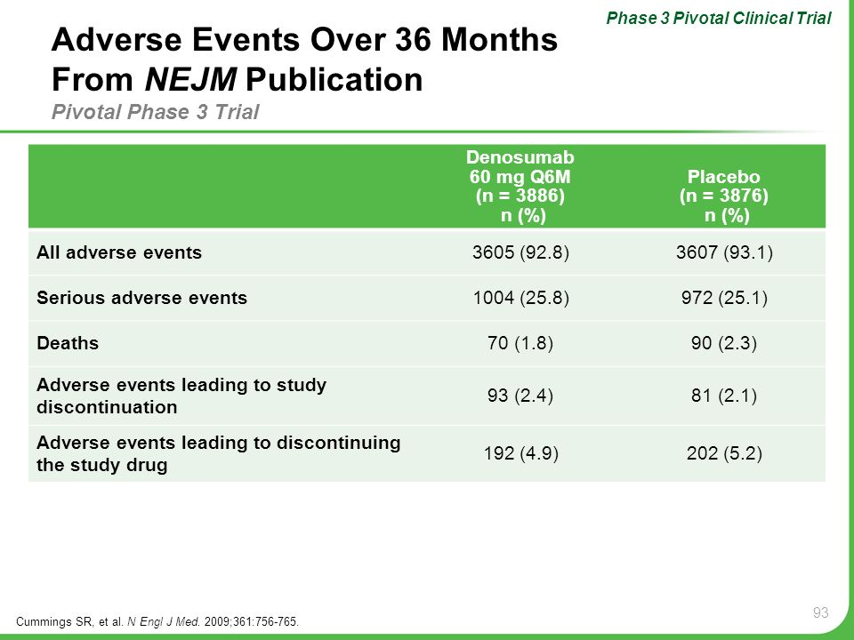 Phase 3 Pivotal Clinical Trial