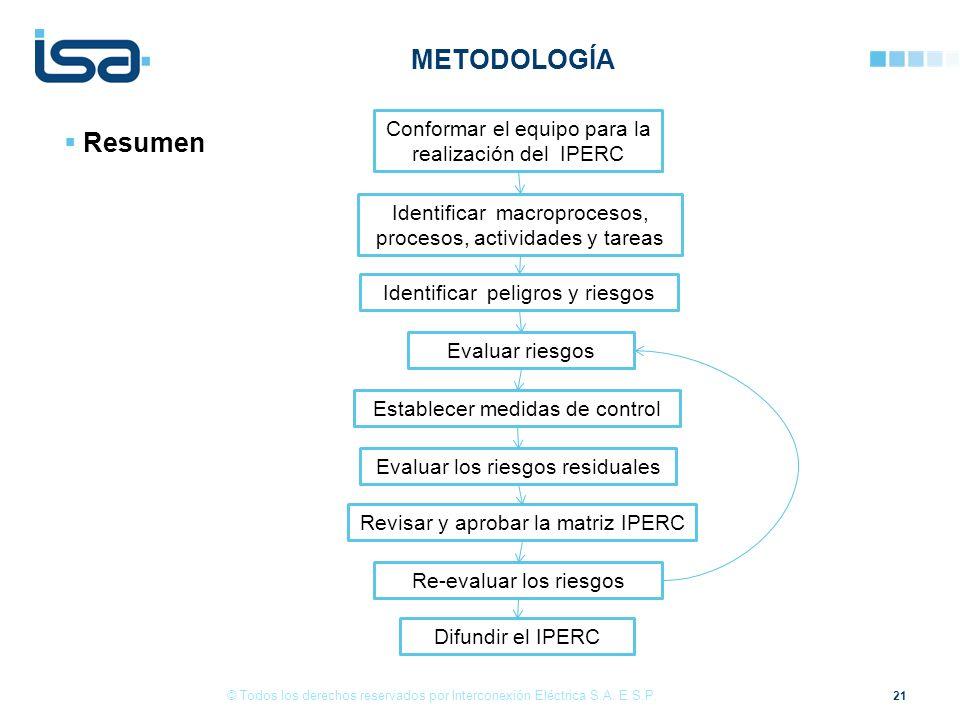METODOLOGÍA Resumen Conformar el equipo para la realización del IPERC