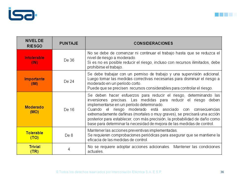 NIVEL DE RIESGO PUNTAJE CONSIDERACIONES (IN) (IM) (MO) (TO) (TR)