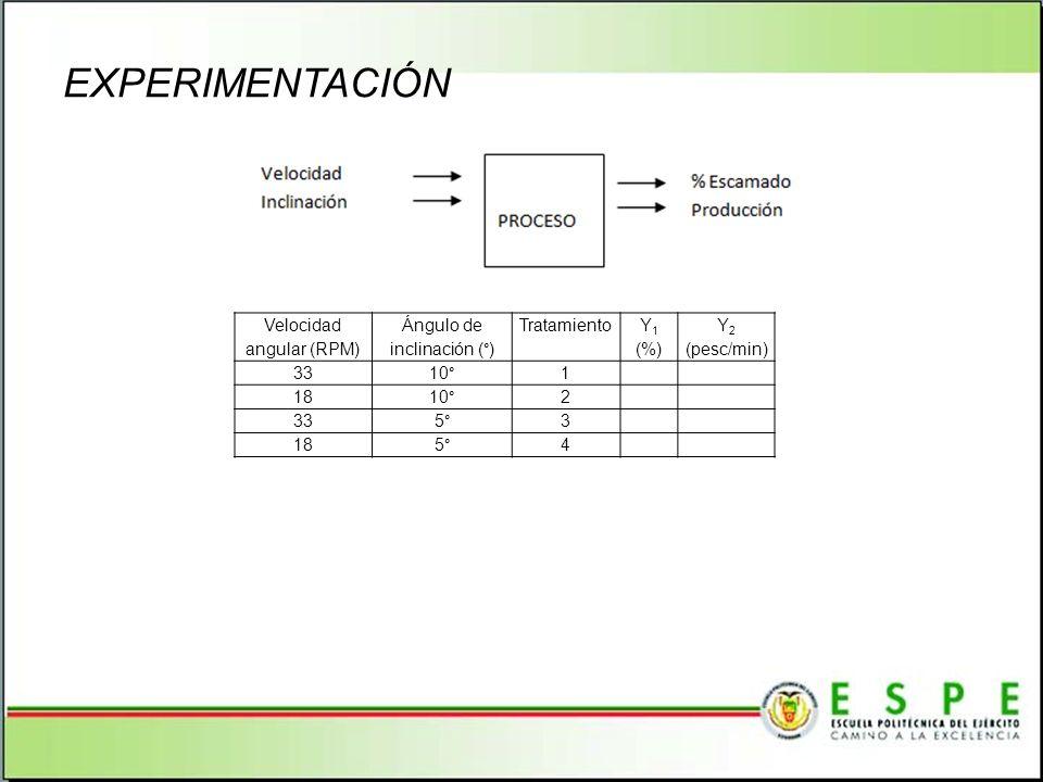 EXPERIMENTACIÓN 24 Velocidad angular (RPM) Ángulo de inclinación (°)