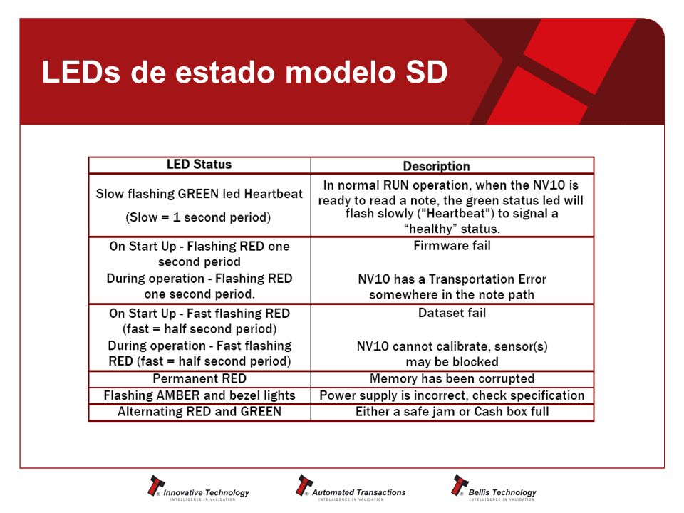 LEDs de estado modelo SD