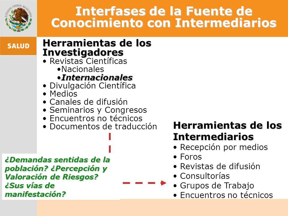 Interfases de la Fuente de Conocimiento con Intermediarios