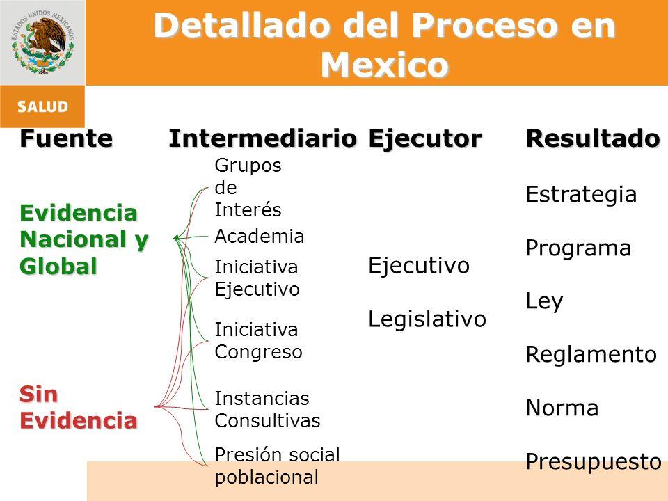 Detallado del Proceso en Mexico