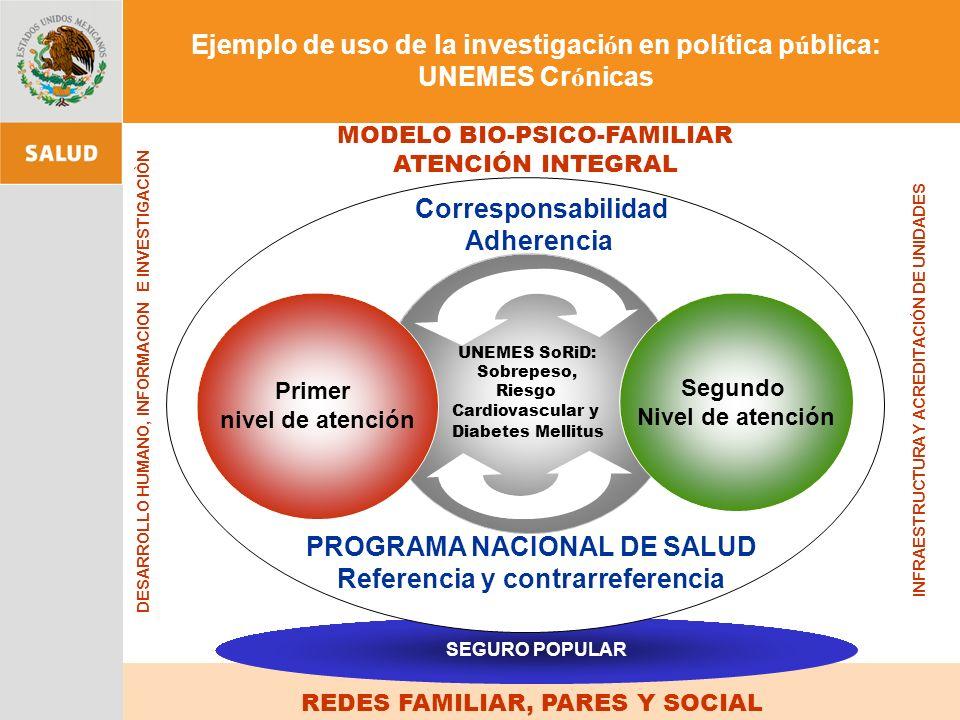 PROGRAMA NACIONAL DE SALUD Referencia y contrarreferencia