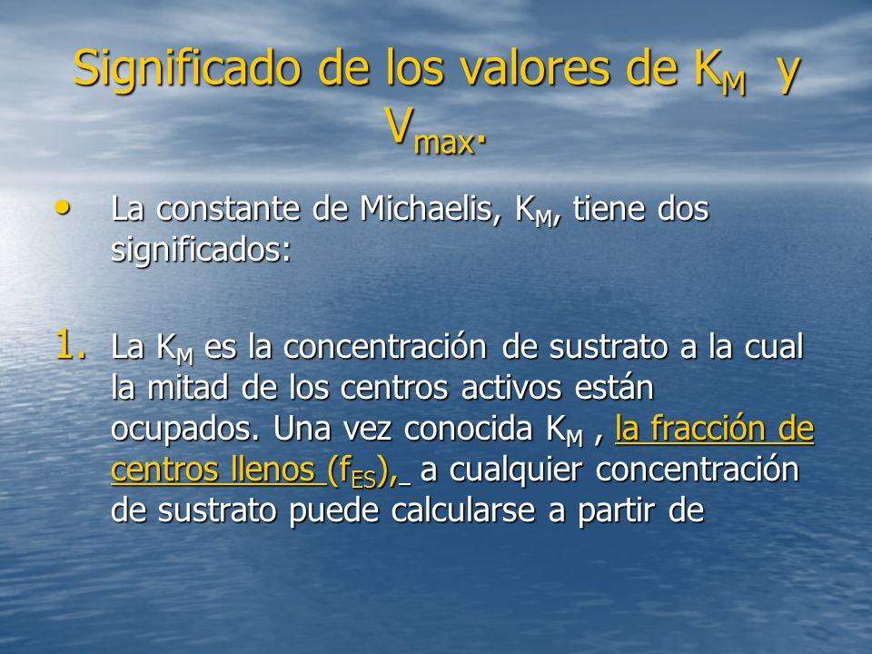 Significado de los valores de KM y Vmax.