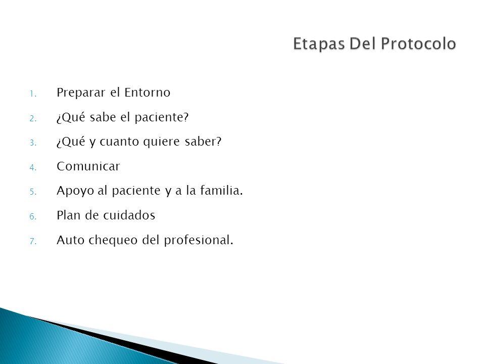 Etapas Del Protocolo Preparar el Entorno ¿Qué sabe el paciente
