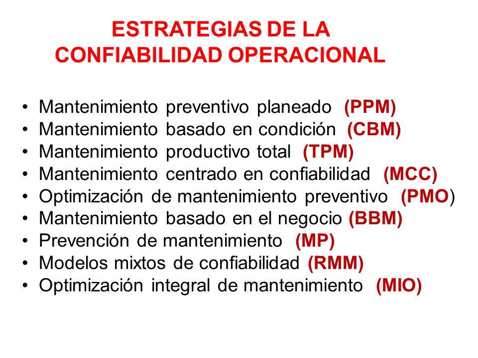 ESTRATEGIAS DE LA CONFIABILIDAD OPERACIONAL