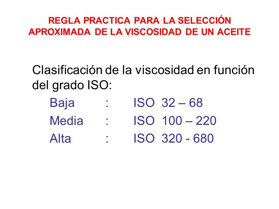 Clasificación de la viscosidad en función del grado ISO: