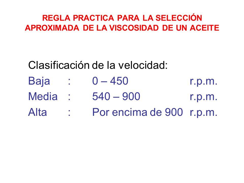 Clasificación de la velocidad: Baja : 0 – 450 r.p.m.