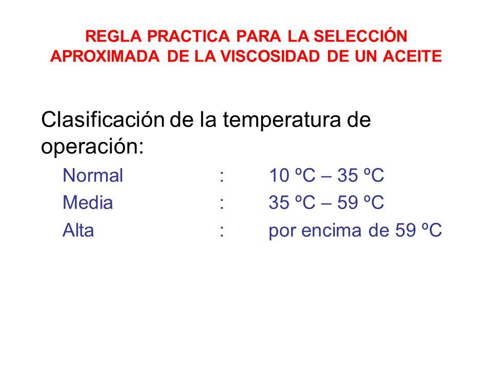 Clasificación de la temperatura de operación: