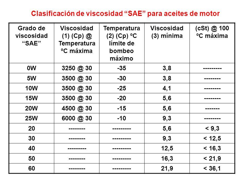 Clasificación de viscosidad SAE para aceites de motor