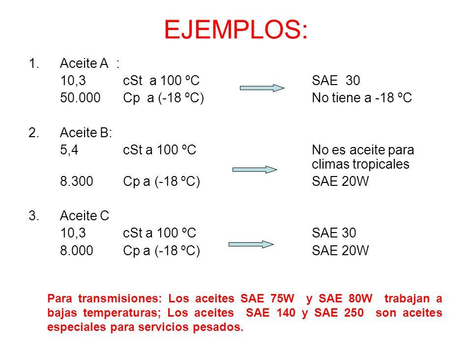EJEMPLOS: Aceite A : 10,3 cSt a 100 ºC SAE 30