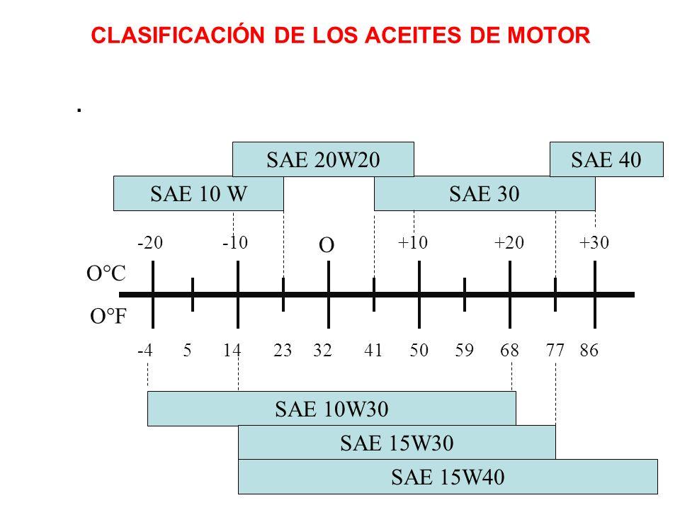 CLASIFICACIÓN DE LOS ACEITES DE MOTOR