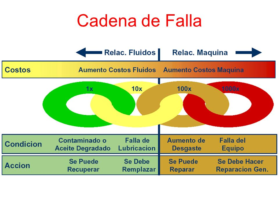 Cadena de Falla
