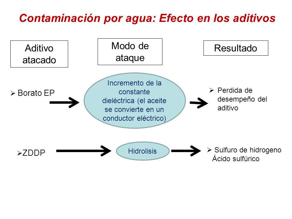 Contaminación por agua: Efecto en los aditivos