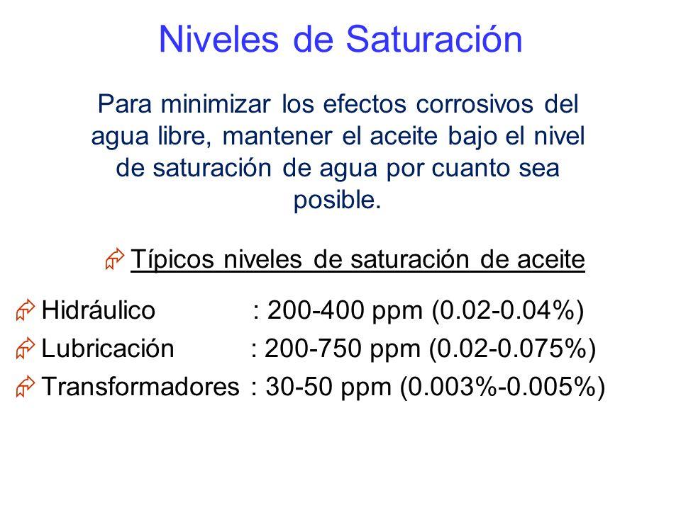 Típicos niveles de saturación de aceite