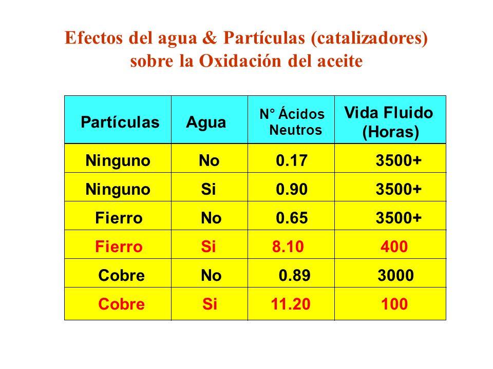 Efectos del agua & Partículas (catalizadores) sobre la Oxidación del aceite