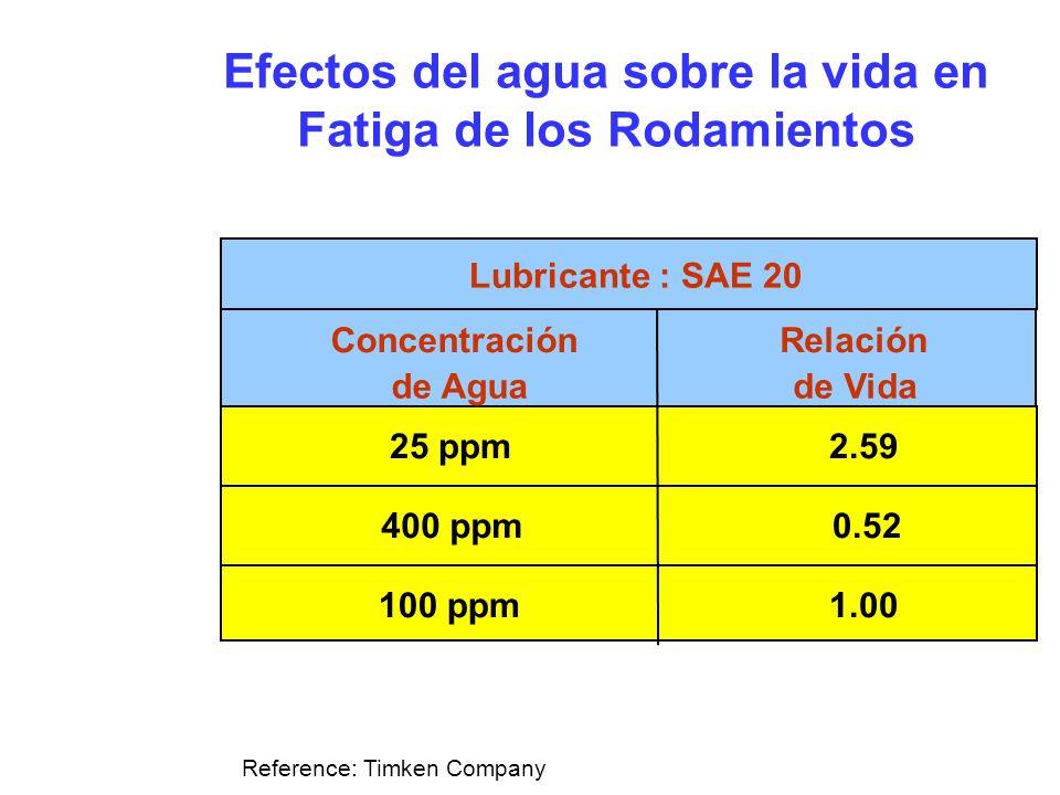 Efectos del agua sobre la vida en Fatiga de los Rodamientos